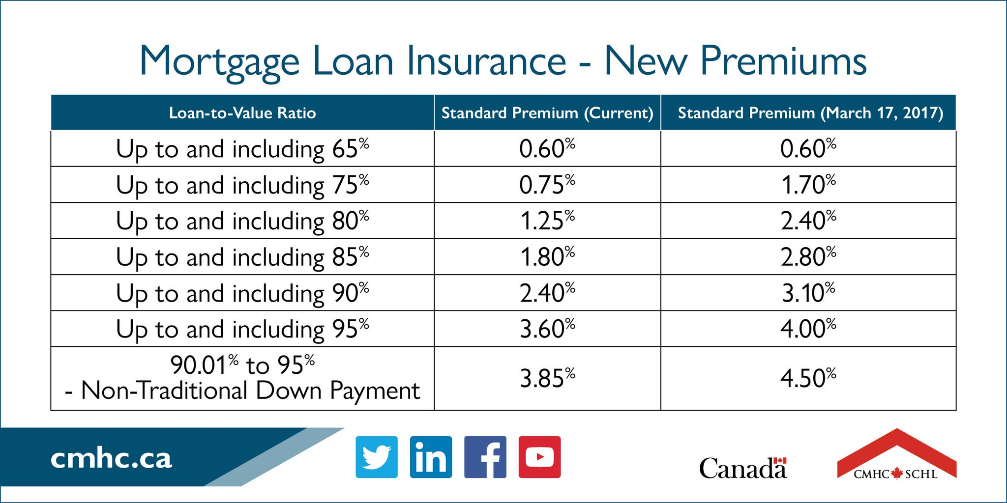 CMHC to Increase Mortgage Insurance Premiums