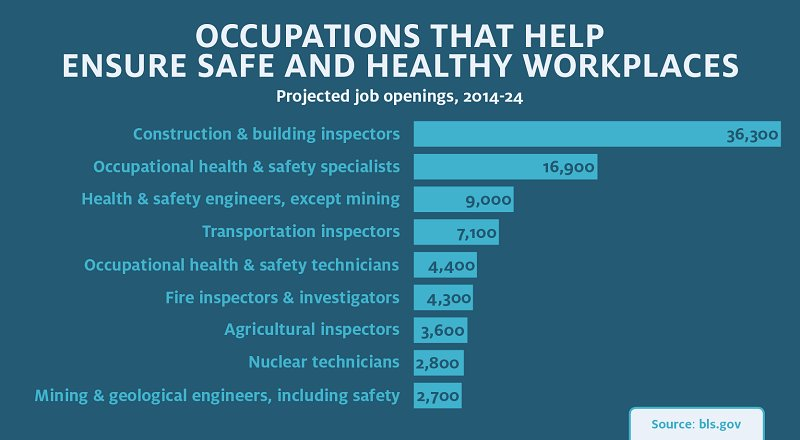 bsbohs509a ensure a safe workplace