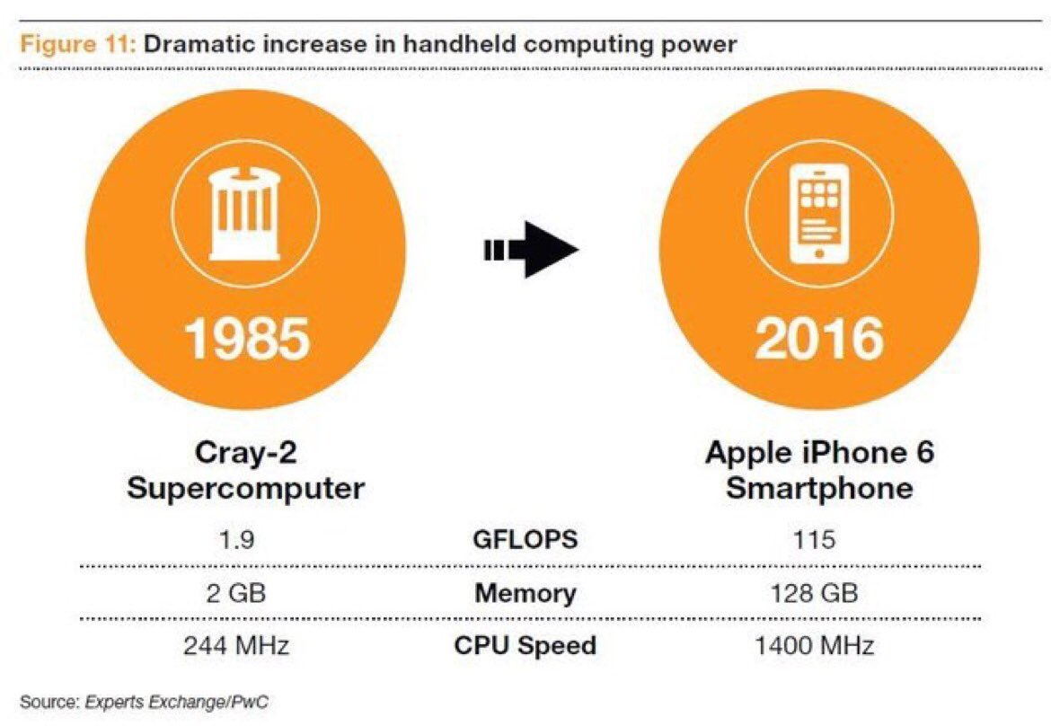 CRAY 2 VS IPHONE