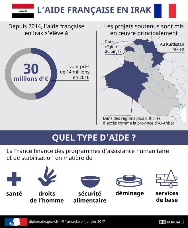 Le saviez-vous ? La France  est l'un des premiers contributeurs d&#39;aide humanitaire en #Irak &gt;&gt;  http:// diplomatie.gouv.fr/fr/dossiers-pa ys/irak/la-france-et-l-irak/infographie-l-aide-francaise-enirak/ &nbsp; … <br>http://pic.twitter.com/YcEsJXYAV8