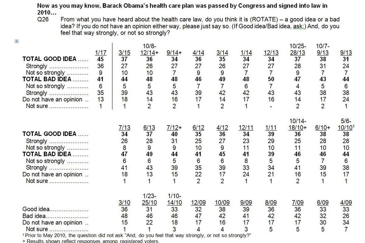 On brink of its repeal, Obamacare has never been more popular than it is now -- per new national NBC/WSJ poll https://t.co/rl4LJOoWIS