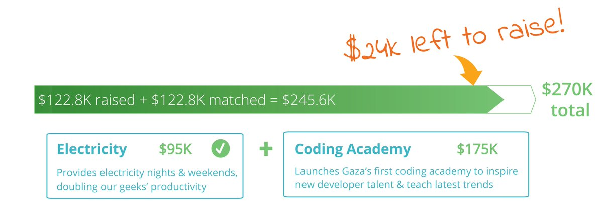 Only $24K away from $270K goal! Be a hero & donate b4 Jan 27 for #Gaza's 1st coding academy here: https://t.co/CB33zI8HGB #PowerUpGazaGeeks