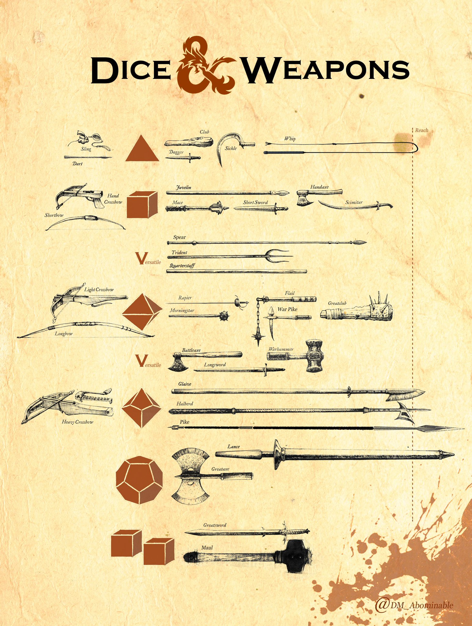 Crocheteur On Twitter Dice Weapons I Just Created This Table To Help Dms And Myself In The Handling Of Weapons Feel The Power Of Your Dice Dnd Dnd5e Dmtip Https T Co Qg3rmqoti4
