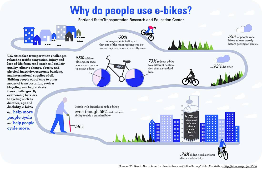 Why do people use eBikes? Check out this cool infographic. https://t.co/yOdSuRKeRU
