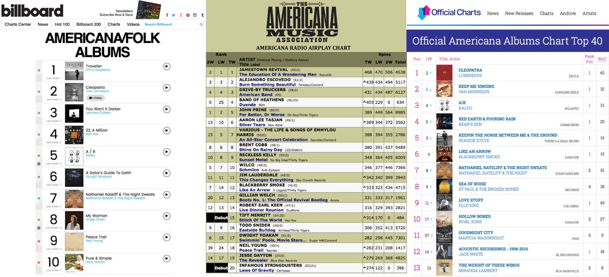 Americana music on twitter this week s charts from billboard