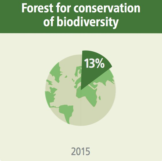 13% of the world's #forests are designated for conservation of #biodiversity   http:// bit.ly/2aoVuqT  &nbsp;   #GFRA<br>http://pic.twitter.com/e43W0zmWUY