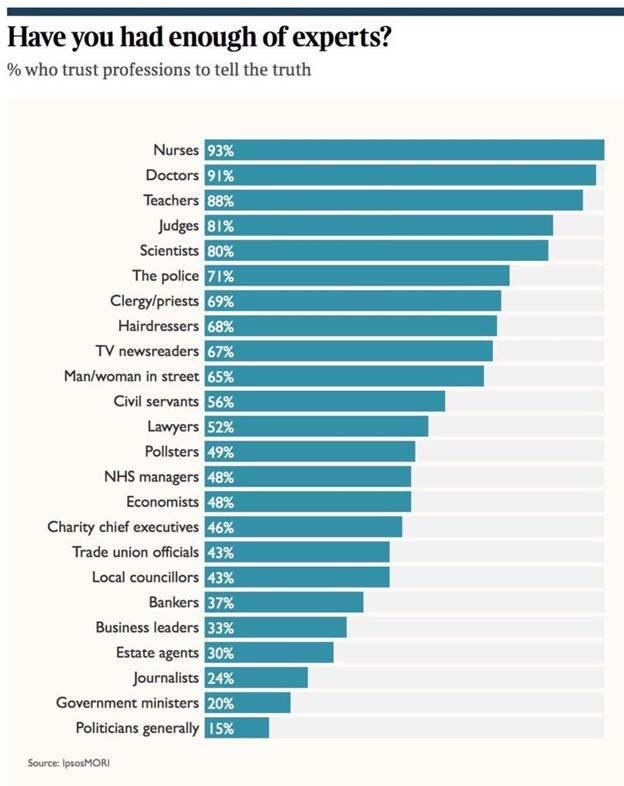 TV newsreaders are trusted by 67% of people. Journalists by 24%  WHOSE STUFF DO YOU THINK THEY ARE READING OUT EXACTLY?