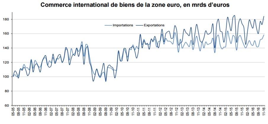 Excédent de 25,9 mrds d'euros du commerce international de biens de la #ZoneEuro en novembre (via @EU_Eurostat) ► http:// ec.europa.eu/eurostat/docum ents/2995521/7789237/6-16012017-AP-FR.pdf &nbsp; … <br>http://pic.twitter.com/a6Gmpug4VS