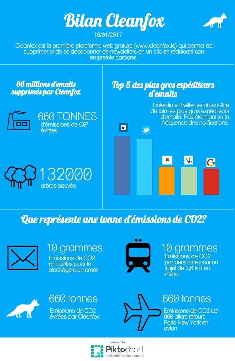 66 000 000 d&#39;emails supprimés sur #Cleanfox &gt;&gt; 660 tonnes d&#39;émissions de #CO2 évitées  http:// buff.ly/2iFRdRj  &nbsp;  <br>http://pic.twitter.com/9uEoFMb2yq