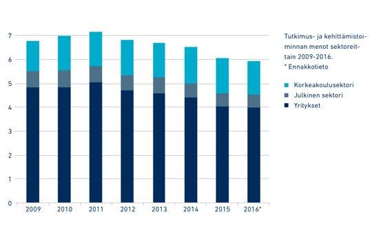 #Suomi on harvoja OECD-maita, joissa T&amp;K-panosten reaalinen arvo on laskenut pitkään.  https:// lehti.tek.fi/tekniikka/tekb aro-2017-minne-katosi-ymmarrys-innovaatiovetoisesta-talouskasvusta &nbsp; … . #talous #tekbaro #politiikka<br>http://pic.twitter.com/C8xEei6X2k