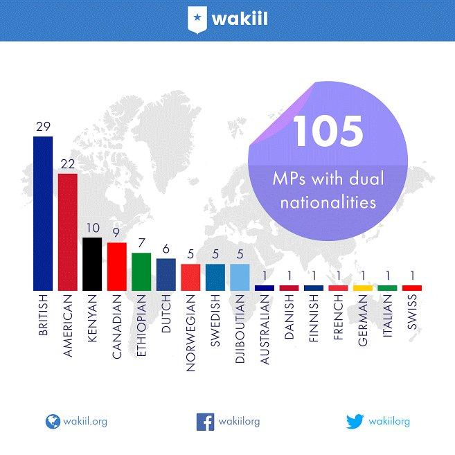 Двойное гражданство - распространенная привычка среди сомалийских парламентариев