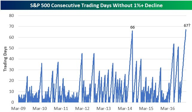 Today would be 67 trading days without a 1% decline for the S&P.  Longest streak of bull market is 66: $SPY $$ https://t.co/WLYYLd2RAK