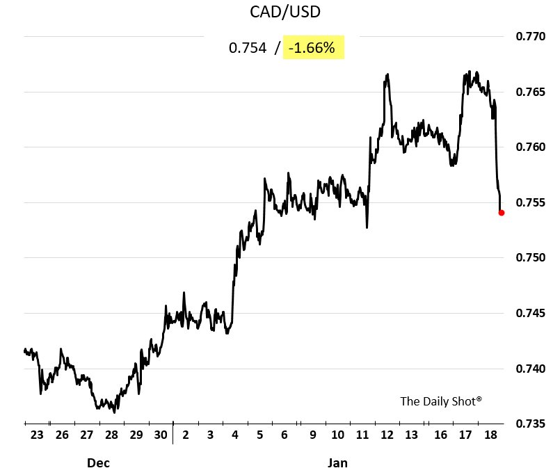 Chart: mexican peso, canadian dollar hammered as wilbur ross