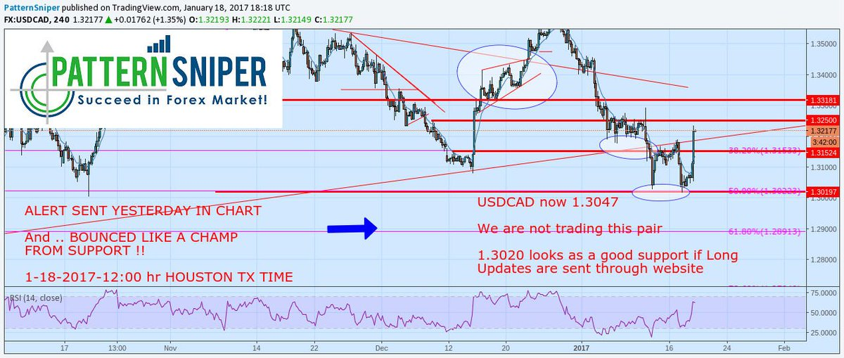 NEW FREE #forex #USDCAD Chart -as per yest CHARTsent yesterday  BOUNCED BULLISH  http://www. patternsniper.com/forex-signals. html &nbsp; …  … … …  #investing #trading<br>http://pic.twitter.com/Mqh5ZSoe5h