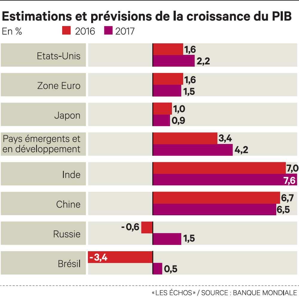 Les investissements, en chute libre dans les pays émergents, compromettent la reprise mondiale  http:// ow.ly/PRQj307TDNC  &nbsp;   #PIB #Croissance <br>http://pic.twitter.com/VzlSAD6MxR