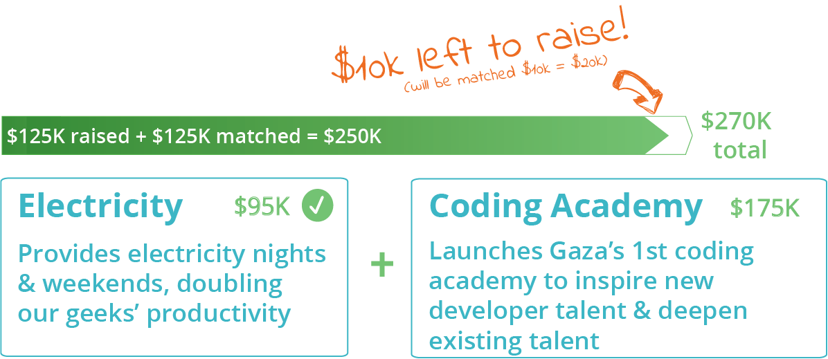 DEADLINE = MONDAY. We need just $10K more to open #Gaza's first coding academy!! Donate today:  https://t.co/VFHdwuTu5z