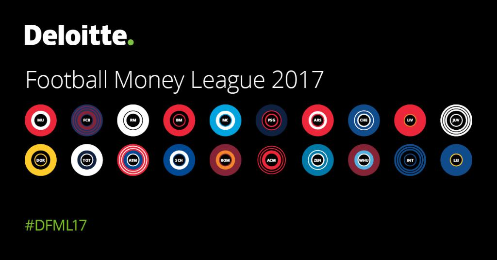 See the top 20 football clubs by revenue in the Deloitte Football Money League https://t.co/3iURpcz7Wc #DFML17 https://t.co/8pRYwrEFeH