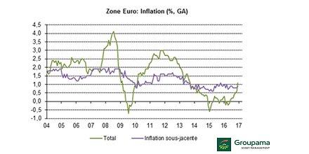 #ZoneEuro : &quot; L'#inflation en décembre a été confirmée à +1.1% en glissement annuel pour l'ensemble de la région...&quot; par Maryse Pogodzinski<br>http://pic.twitter.com/aQIpUa6V2c