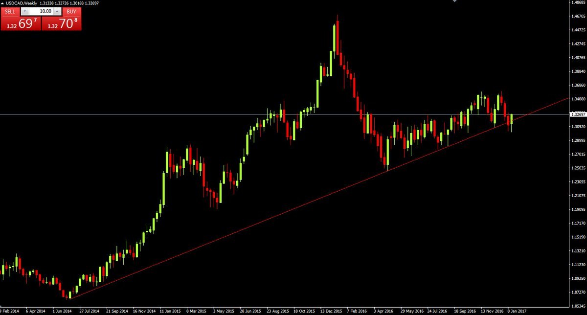 The rollercoaster that is the looney ... weekly in #USDCAD has now turned bullish: <br>http://pic.twitter.com/apaE9VDkzu