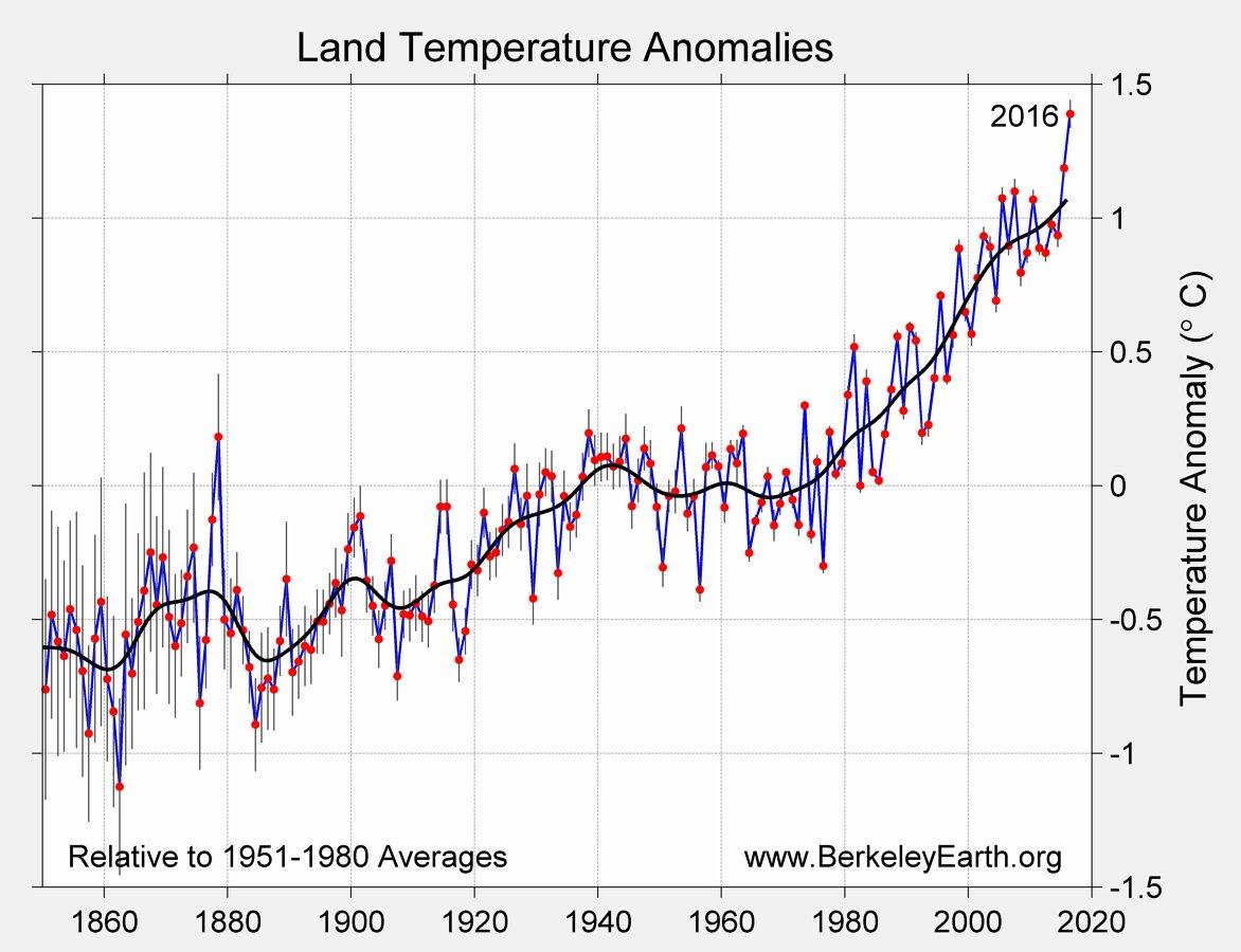 Confirmation : 2016 bât tous les records de réchauffement climatique  On s&#39;y met ou on attend encore ?  #Transition #EmploisClimat #COP21 <br>http://pic.twitter.com/12tkSmtope