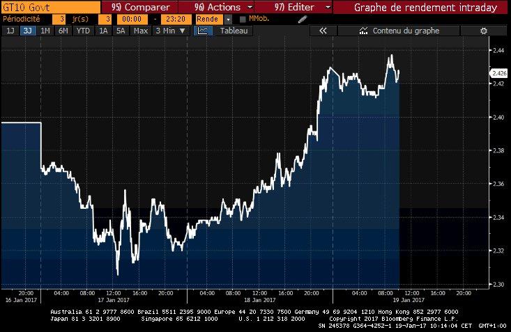 Retour du taux 10 ans US &gt; 2.40% aidé par les propos de #Yellen hier  Peu d&#39;impact sur les indices US  #US #10Y --&gt; <br>http://pic.twitter.com/32WnajTOrg
