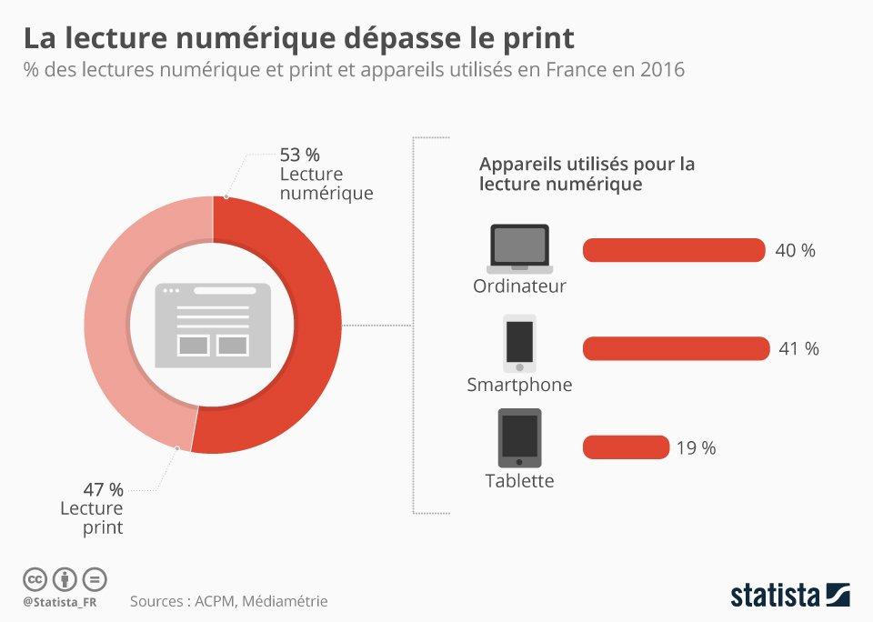 http:// bit.ly/2k6H2dG  &nbsp;   - La lecture des médias se fait via le #numérique à 53% - via @LesNapoleons #digital #web <br>http://pic.twitter.com/lY7ScJotnj