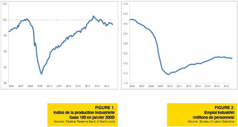 #Investiture #USA | Où va l'#industrie américaine ? Dossier en ligne :  http:// bit.ly/2jb3IbU  &nbsp;   #dataviz @LFI_LaFabrique 1/5<br>http://pic.twitter.com/6QRwEx7Ril