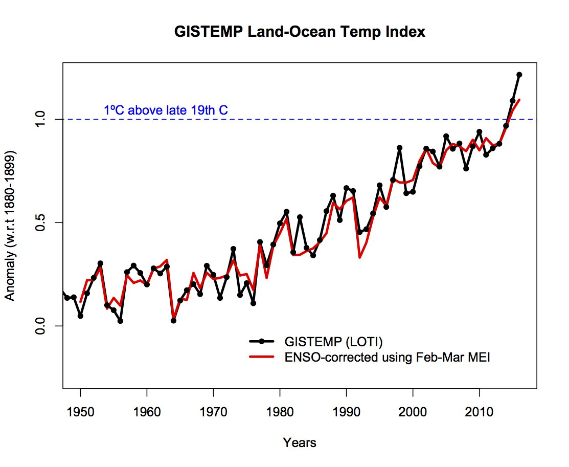 Were Now Breaking Global Temperature Records Once Every Three Years