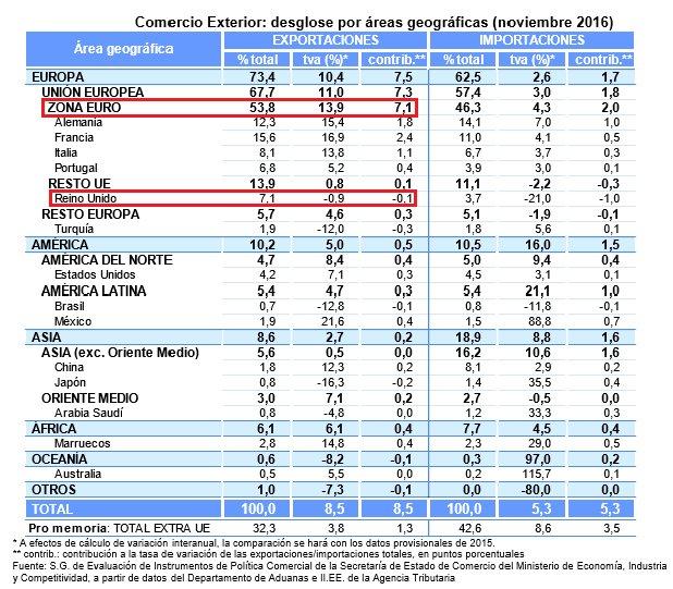 Thumbnail for Exportaciones españolas y comercio global