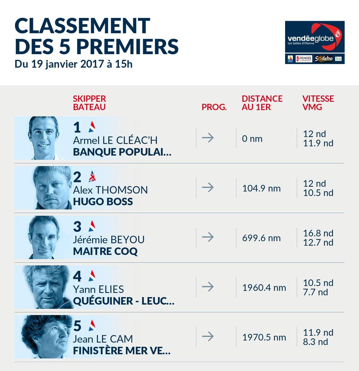 Classement officiel de 15h Vendée Globe https://t.co/8jUyTzR57l #Icewa...