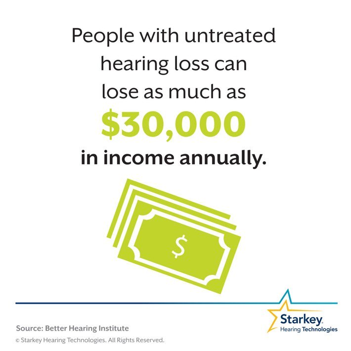 Caring for your #hearing health could impact your annual salary! #FastFact  http:// bit.ly/2igoMg5  &nbsp;   @starkeyhearing<br>http://pic.twitter.com/CH2QXv04Gs