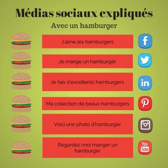 Comprendre la différence entre les réseaux sociaux grâce à un  via @LeSocialezVous @Videau_loco #socialmedia #web #cm #SMM<br>http://pic.twitter.com/W4zLvYLNLG