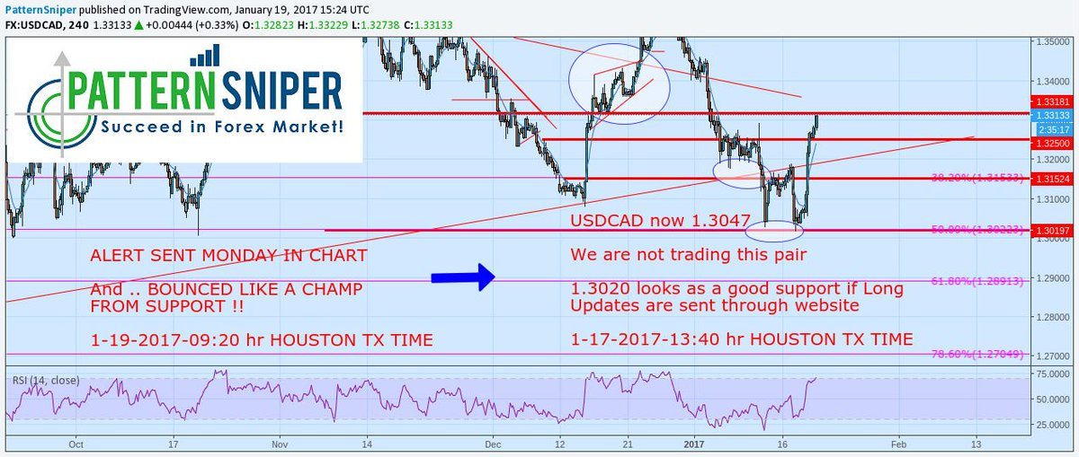 NEW #usdcad #Forex #trading FREE DAILY Chart &amp; Analysis- we been saying DO NOT SELL see older posts pls  http://www. patternsniper.com/forex-signals. html &nbsp; …  #investing<br>http://pic.twitter.com/eAqL6pmGj3