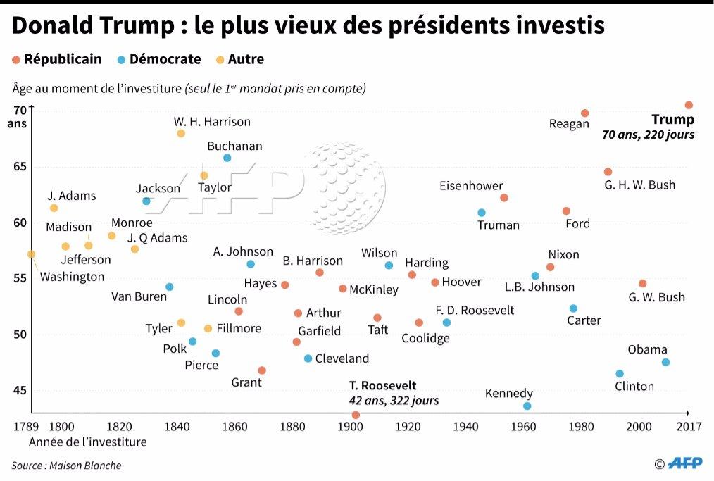 #investituretrump L'âge de tous les présidents américains au moment de...