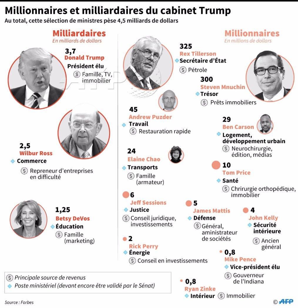 #investituretrump Les principaux milliardaires et millionnaires du cab...