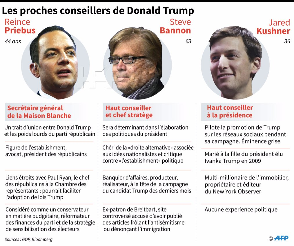 #investituretrump Les plus proches conseillers de Trump #AFP https://t...