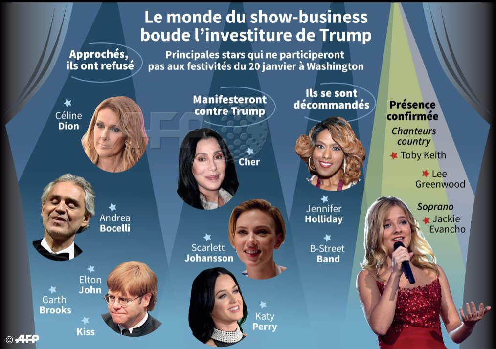 #investituretrump Ces stars qui ont refusé de chanter pour Trump #AFP...