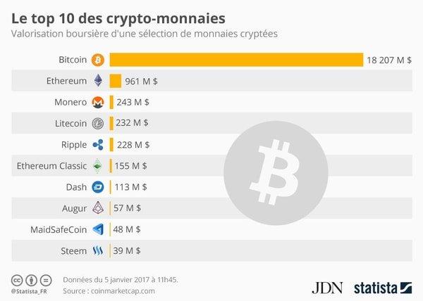 #Infographie : le top 10 des #cryptomonnaies dans le monde !, par @niko_jaimes :  http://www. journaldunet.com/economie/finan ce/1190442-top-10-des-crypto-monnaies-dans-le-monde-statista/ &nbsp; …  #blockchain #P2P #bitcoin #ethereum<br>http://pic.twitter.com/YIXj7z12Oy