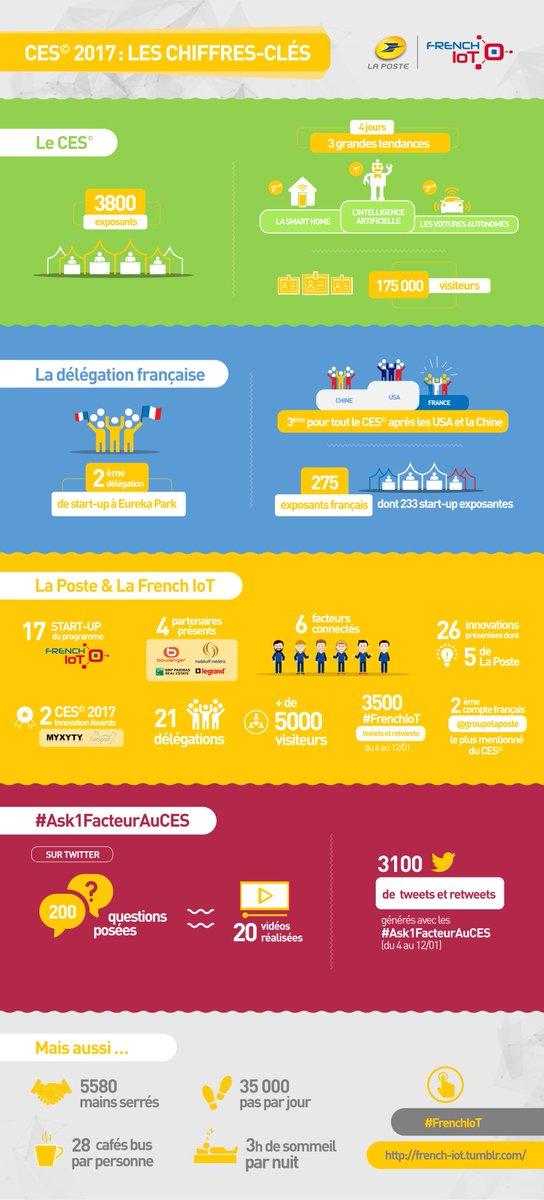 [ #infographie ] #CES2017 : tous les chiffres-clés   https:// tmblr.co/Zh26gi2HNMD63  &nbsp;   #FrenchIoT #LaPosteCES #HubNumerique<br>http://pic.twitter.com/9cUX7JATWo