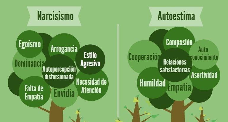 Narcisismo vs. #Autoestima (Infografía)  http:// bit.ly/2eD280l  &nbsp;  <br>http://pic.twitter.com/CZ3vi5UMHG