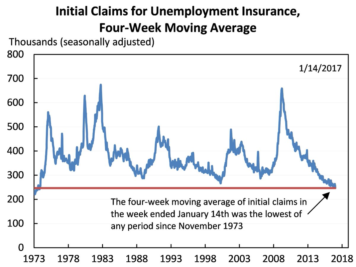Good news: The average number of people filing for unemployment insurance over the last 4 weeks dropped to its lowest level since 1973.
