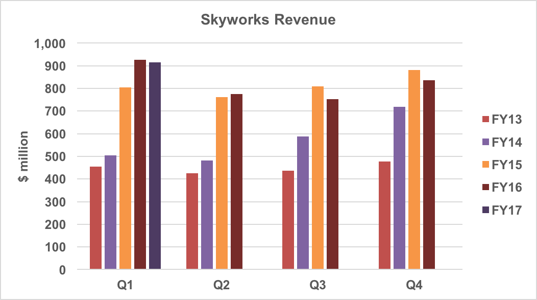 Skyworks revenue by quarter and fiscal year.