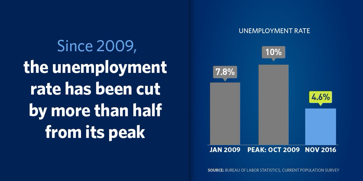 In 2009, the unemployment rate hit 10%. Together, we've cut that by more than half.