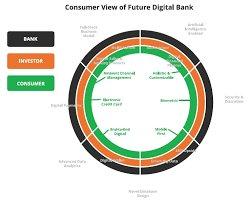 La #banque #digitale du #futur vue par les #consommateurs ! #fintech #blockchain #mobile #biometrie #IA #bots #p2p v/ @Swanest_ @MIT<br>http://pic.twitter.com/U9UcXD7uJl