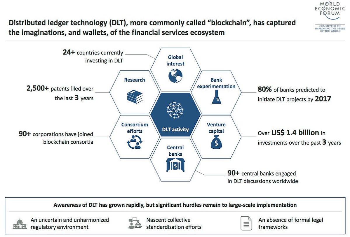 80% des #Banques prévoient de lancer un projet #Blockchain    #fintech @BourseetTrading<br>http://pic.twitter.com/HRPzX5MLlq