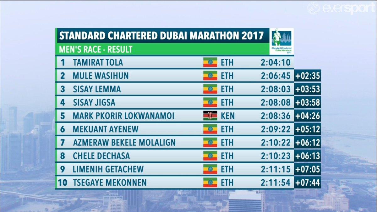 Official results men and women #DubaiMarathon https://t.co/bz59A3RnQh