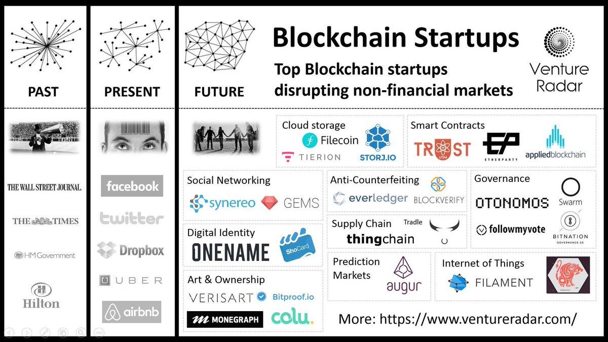 Les #startup de la #blockchain ! passé, présent et futur ! #bitcoin #ethereum #P2P #fintech v/ @LesNapoleons @jblefevre60 @mallys_<br>http://pic.twitter.com/Q6nwEbb6O9