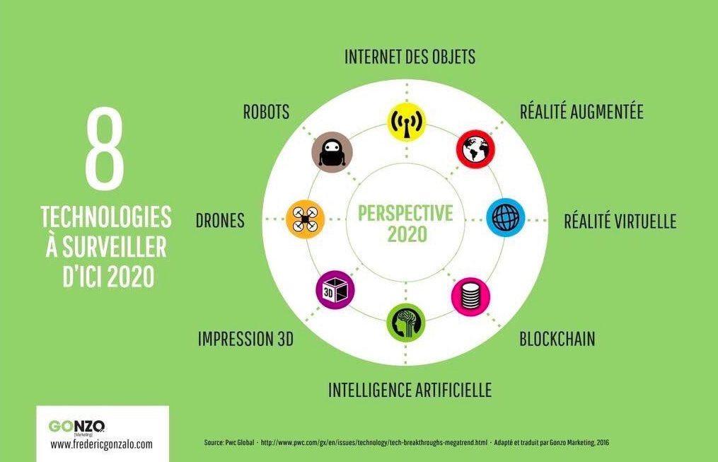 #Infographie : 8 #technologies qui vont exploser en 2020 v/ @LesNapoleons  @essec #blockchain #VR #RA #IA #IoT<br>http://pic.twitter.com/GgctlPnadP