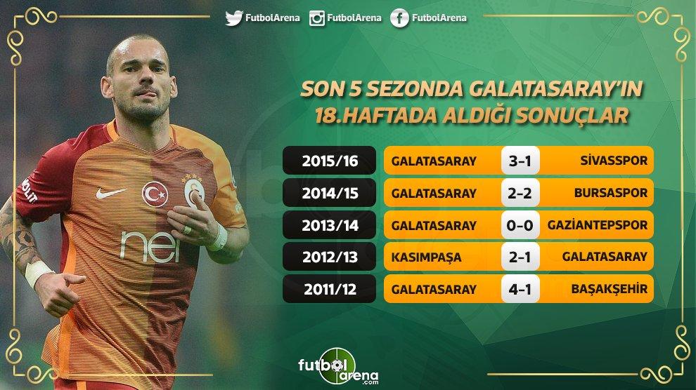 Son 5 sezonda Galatasaray'ın 18. haftalarda aldığı sonuçlar. https://t...