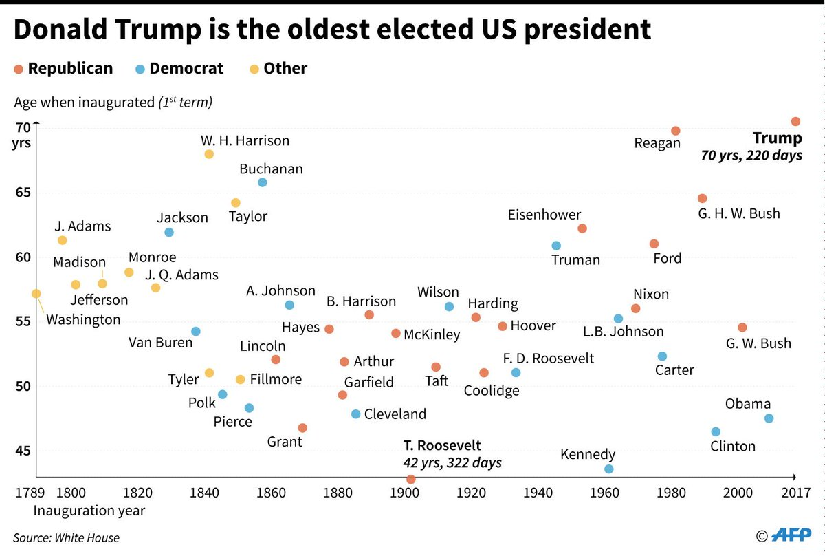 1期目就任時の歴代米大統領の年齢を示した図。トランプ氏は歴代最高齢での就任となる。 #trump #…